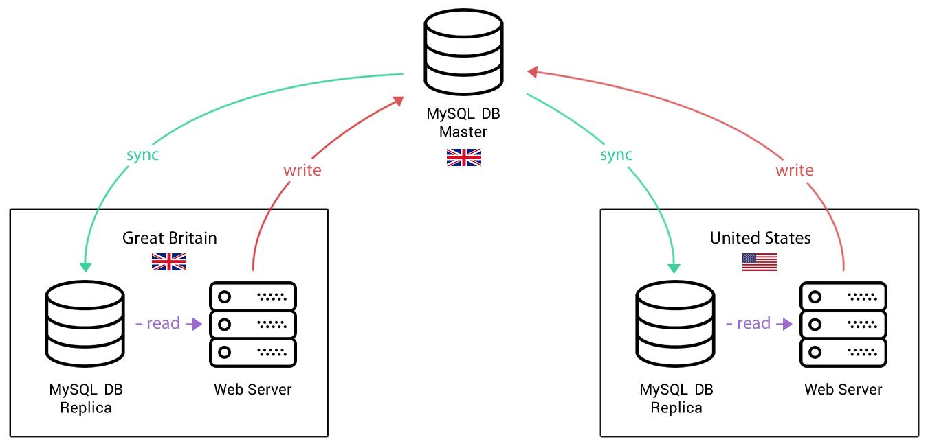 Laravel Lazy Read/Write Database Connection | Zara 4 Blog